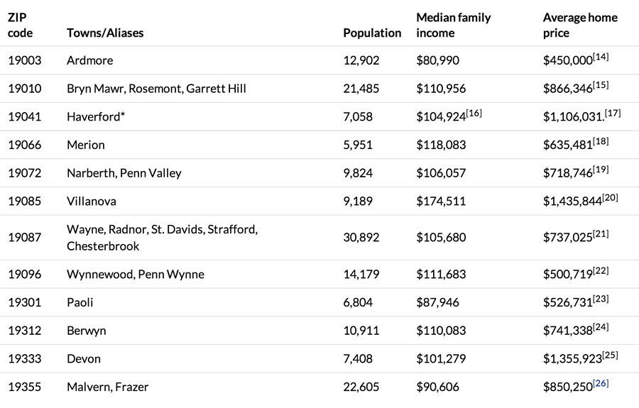 towns-and-income-on-the-mainline-philadelphia